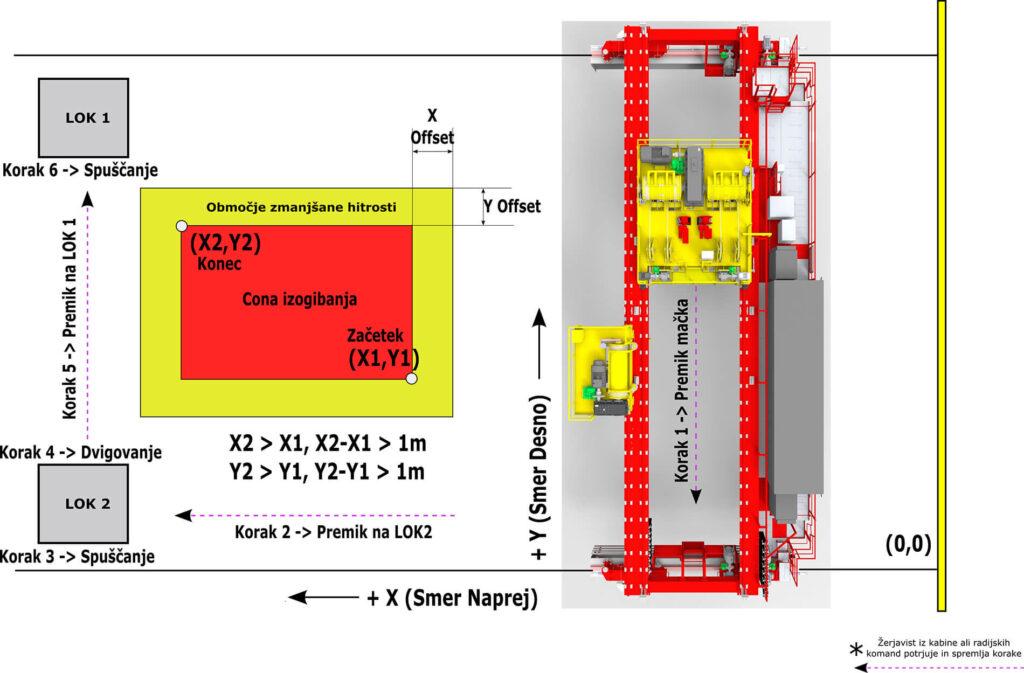 Avtomatizirana procesna dvigala metalna